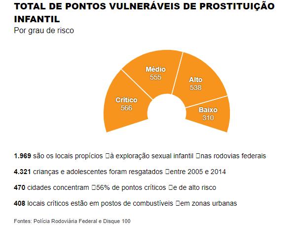 dados sobre exploração sexual infantil nas estradas